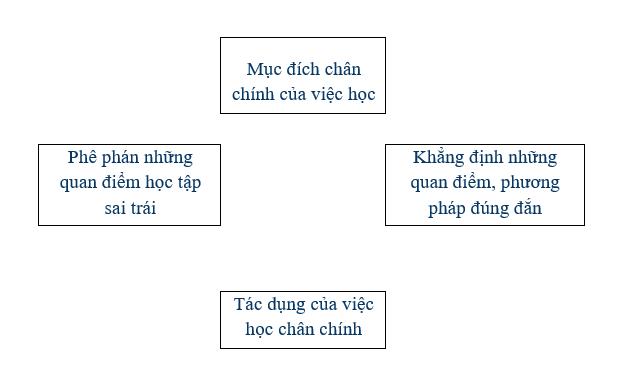 ban ve phep hoc - Soạn văn bài: Bàn về phép học - La Sơn Phu Tử Nguyễn Thiếp