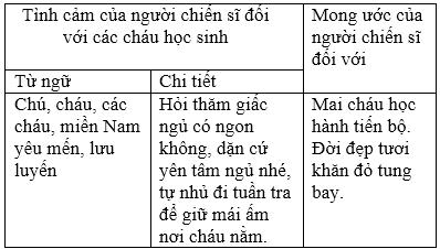 Soạn văn bài Chính tả: Nhớ – viết: Cao Bằng