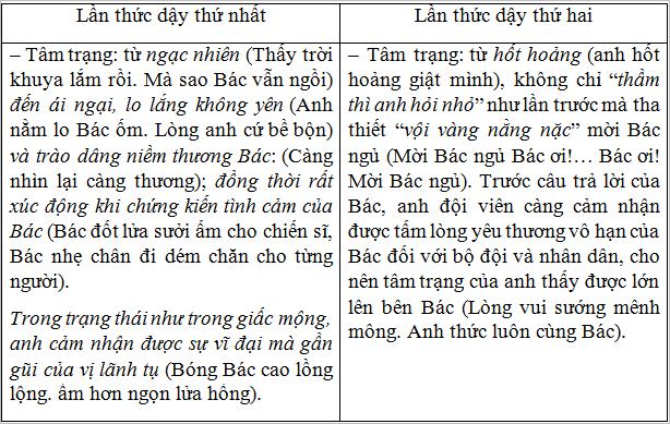Soạn văn bài: Đêm nay Bác không ngủ (Minh Huệ)