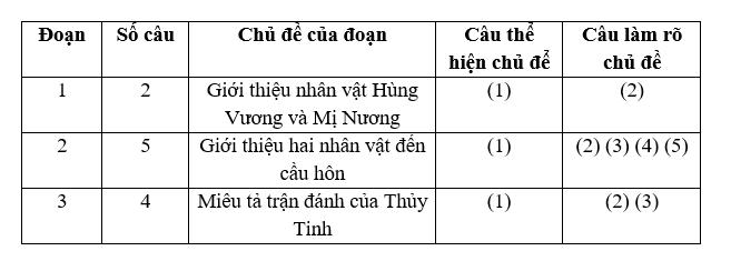 loi van doan van tu su Soạn văn bài: Lời văn, đoạn văn tự sự