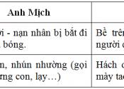 nhan vat giao tiep 1 175x125 - Soạn văn bài: Nhân vật giao tiếp