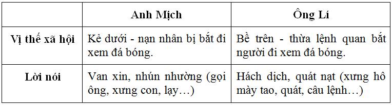 nhan vat giao tiep 1 - Soạn văn bài: Nhân vật giao tiếp