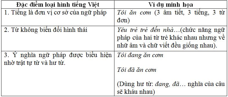 on tap phan tieng viet lop 11 hk 2 - Soạn văn bài: Ôn tập phần tiếng Việt lớp 11 học kì 2