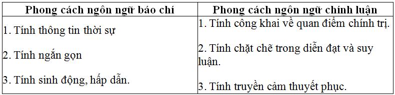 on tap phan tieng viet lop 11 ki 2 - Soạn văn bài: Ôn tập phần tiếng Việt lớp 11 học kì 2