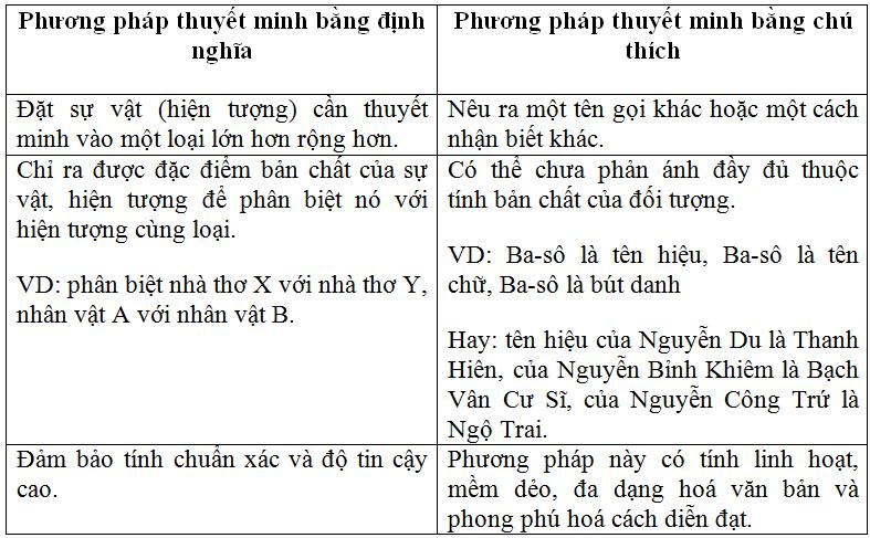 phuong phap thuyet minh - Soạn văn bài: Phương pháp thuyết minh