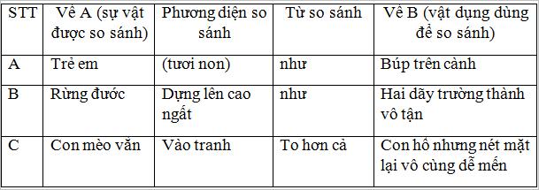 so sanh - Soạn văn bài: So sánh