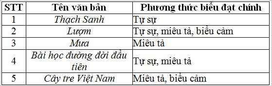 tong ket phan tap lam van 2 Soạn văn bài: Tổng kết phần tập làm văn