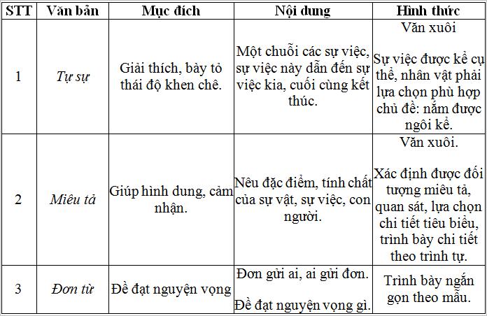 tong ket phan tap lam van 4 Soạn văn bài: Tổng kết phần tập làm văn