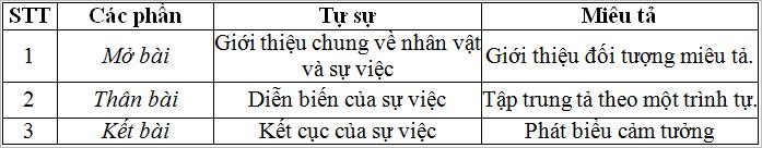 Soạn văn bài: Tổng kết phần tập làm văn