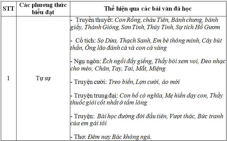 tong ket phan tap lam van Soạn văn bài: Tổng kết phần tập làm văn