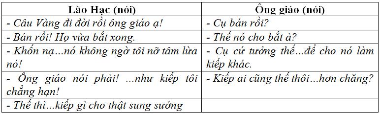 tong ket phan tieng viet hoat dong giao tiep bang ngon ngu - Soạn văn bài: Tổng kết phần tiếng Việt: hoạt động giao tiếp bằng ngôn ngữ