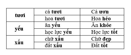 tu trai nghia - Soạn văn bài: Từ trái nghĩa