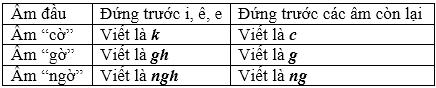 soan van bai chinh ta nghe – viet viet nam than yeu 1 Soạn văn bài: Chính tả: Nghe – viết: Việt Nam thân yêu
