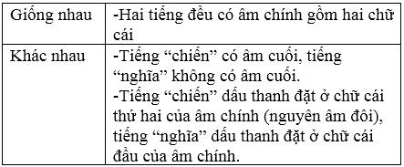 soan van bai chinh ta nghe viet anh bo doi cu ho goc bi 1 Soạn văn bài: Chính tả: Nghe  viết: Anh bộ đội Cụ Hồ gốc Bỉ