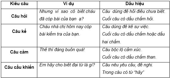 soan van bai luyen tu va cau on tap ve cau Soạn văn bài Luyện từ và câu: Ôn tập về câu