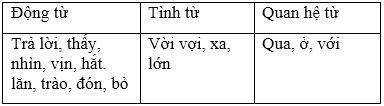 soan van bai luyen tu va cau on tap ve tu loai Soạn văn bài: Luyện từ và câu: Ôn tập về từ loại