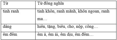 soan van bai luyen tu va cau on tap ve tu va cau tao tu 1 Soạn văn bài Luyện từ và câu: Ôn tập về từ và cấu tạo từ
