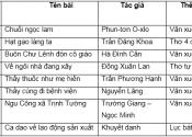 Soạn văn bài Ôn tập cuối học kì I - Tiết 2