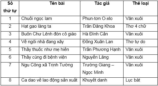 soan van bai on tap cuoi hoc ki i tiet 2 Soạn văn bài Ôn tập cuối học kì I   Tiết 2