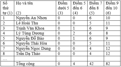 soan van bai tap lam van luyen tap lam bao cao thong ke 2 Soạn văn bài Tập làm văn: Luyện tập làm báo cáo thống kê