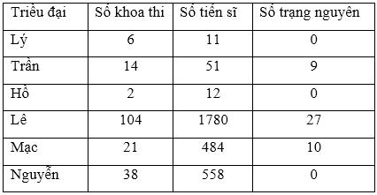 soan van bai tap lam van luyen tap lam bao cao thong ke Soạn văn bài Tập làm văn: Luyện tập làm báo cáo thống kê
